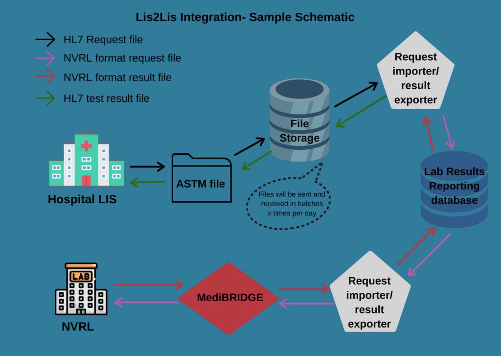 Lis2LIS - LIS